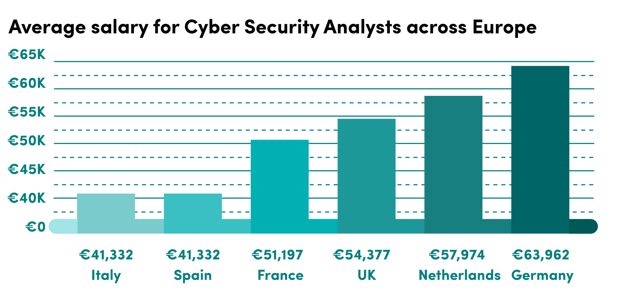 Cyber Security Salary Pay