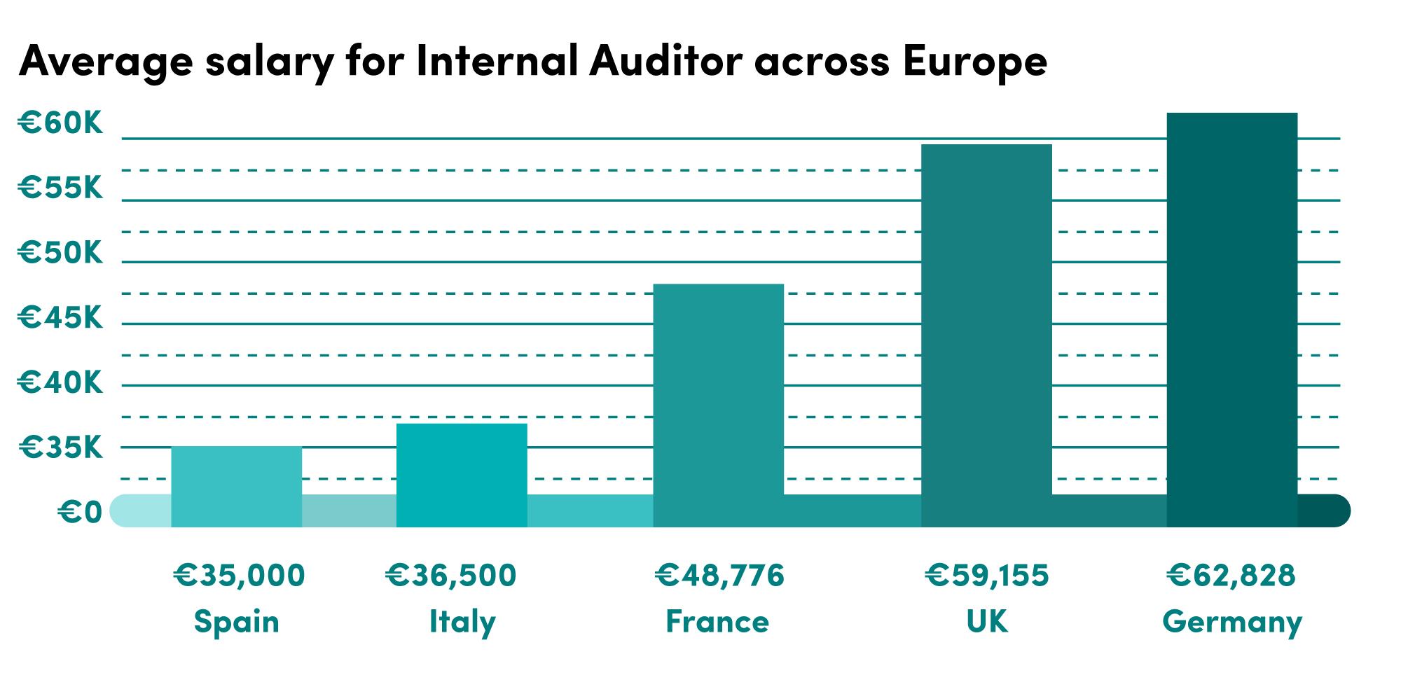 Internal Auditor Salary Pay